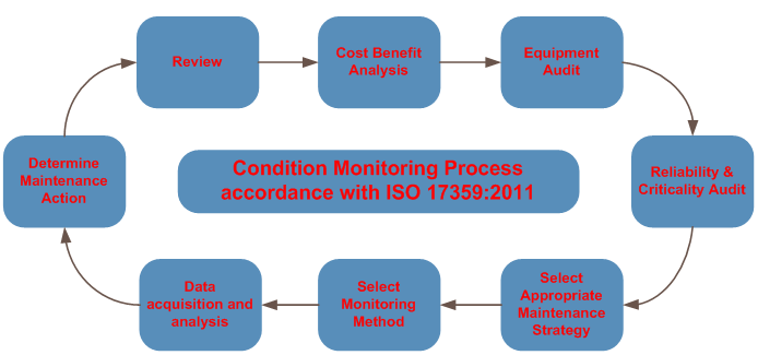 condition monitoring vibration analysis pdf